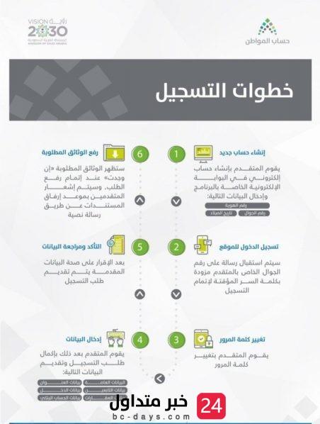 """""""حساب المواطن"""" يكشف عن إجراء ضروري لـ مستفيدي الضمان الإجتماعي"""