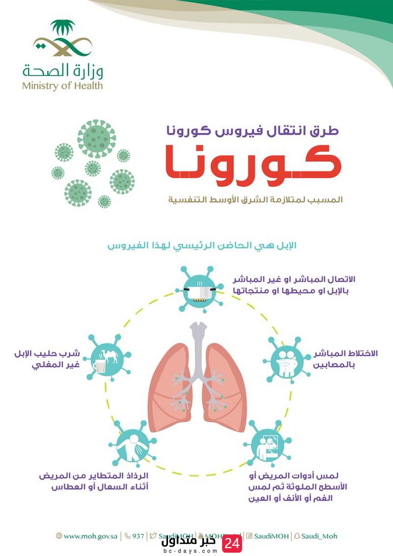 الصحة تنشر رسالة توعوية عن فيروس كورونا